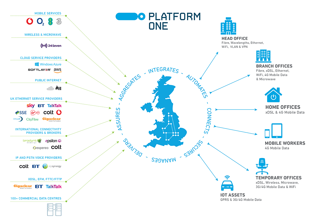 Platform-One-Diagram-FluidOne-1