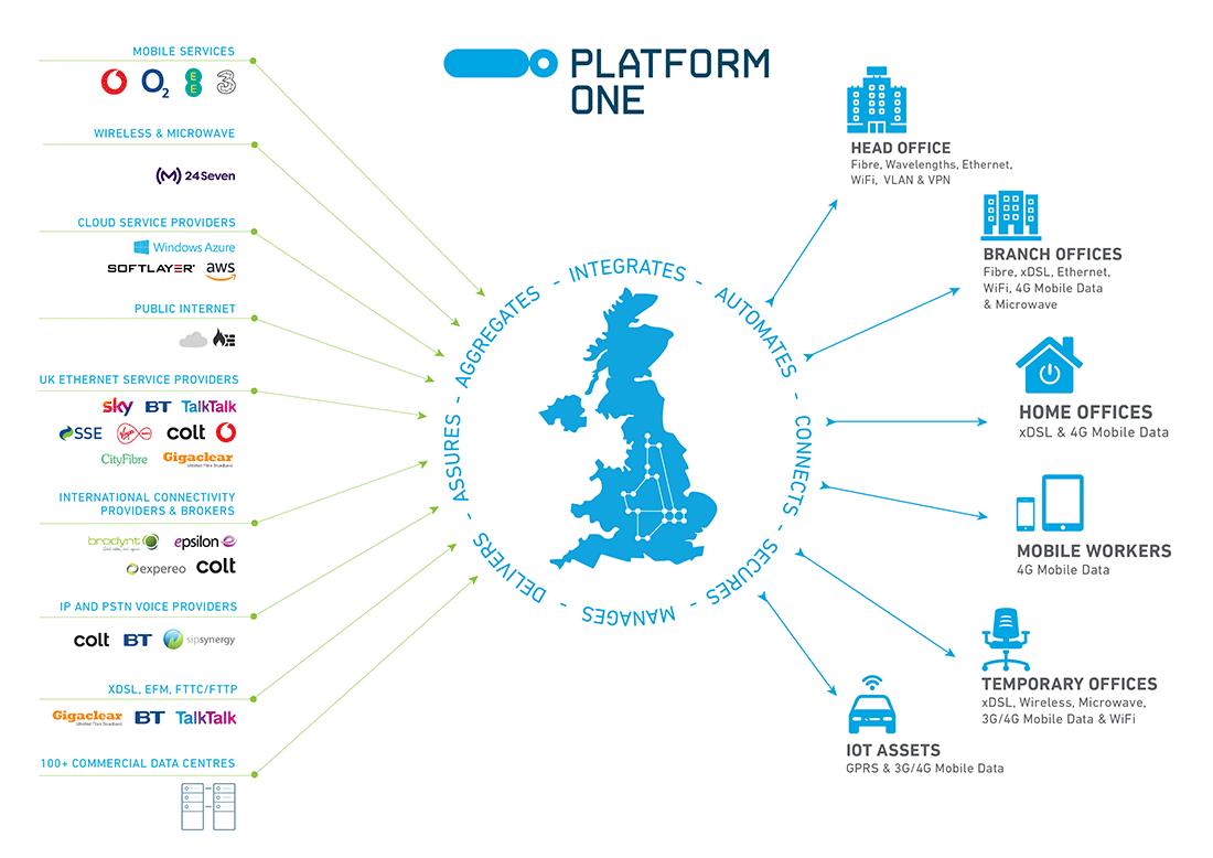 Platform-One-Diagram-FluidOne